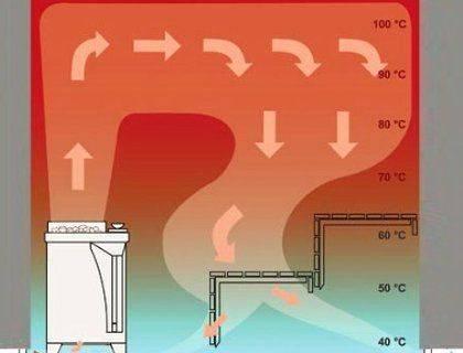 Вентиляция басту: особенности, плюсы и минусы, установка своими руками