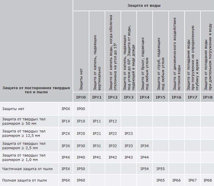 Степень защиты ip: расшифровка обозначения стандартов