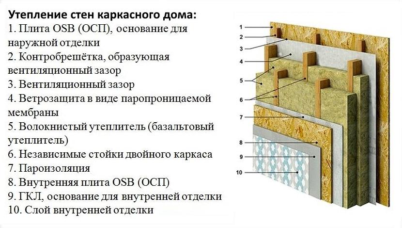 Утепление стен снаружи - эффективные методы и особенности изоляции