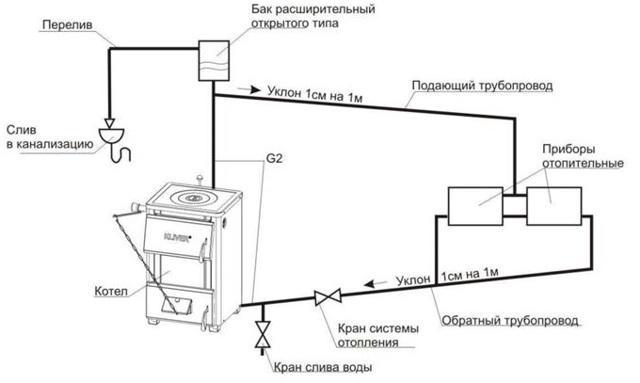 Установка и подключение расширительного бака в открытых и закрытых вариантах отопительных систем