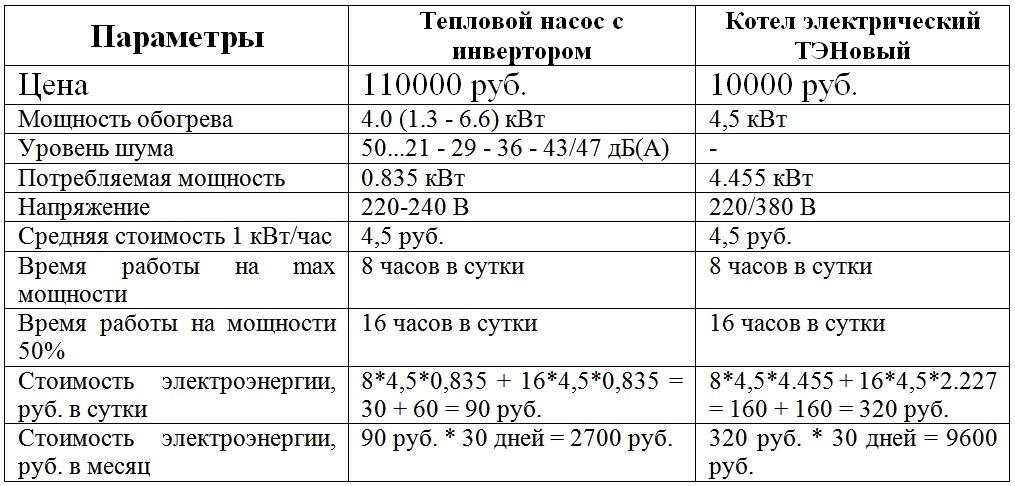 Как рассчитать электрокотел – расчет мощности котла для отопления
