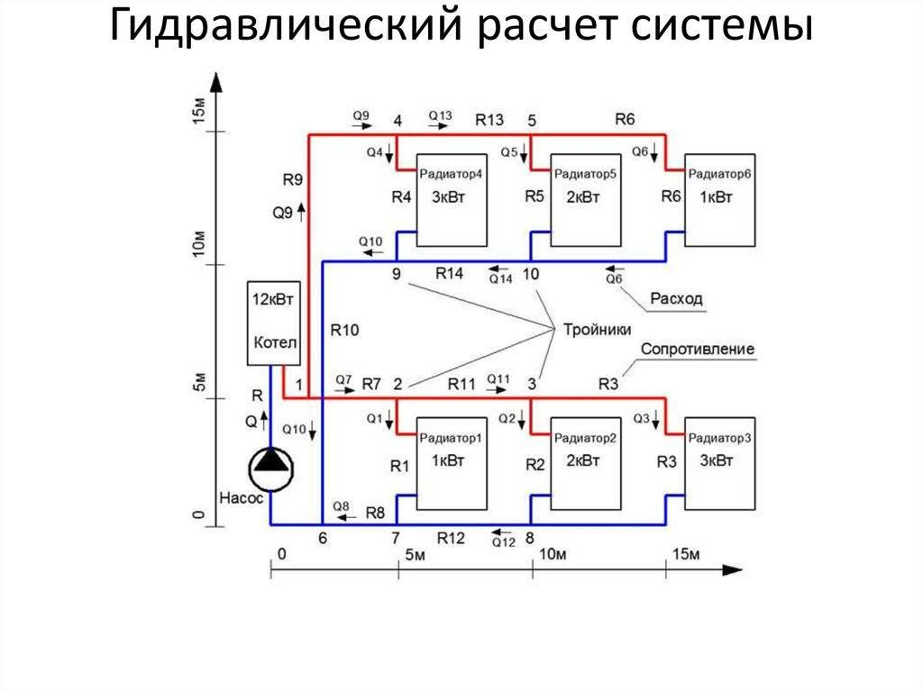 Гидравлический расчет системы отопления: формулы и онлайн-калькулятор, диаметр труб и циркуляционный насос