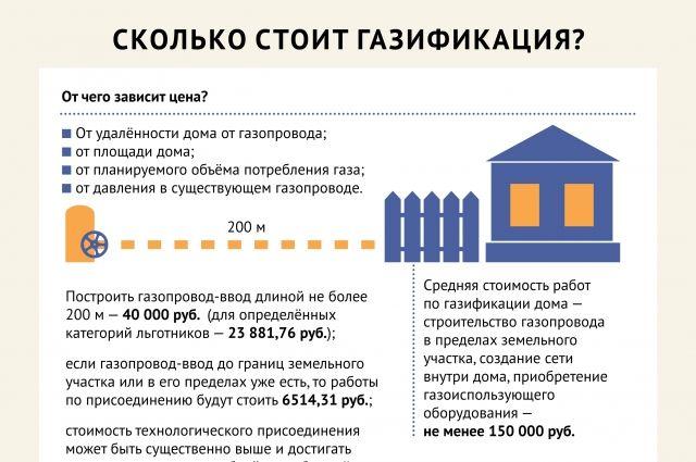 Льготы на газ для пенсионеров в 2019 году при подключении и по оплате