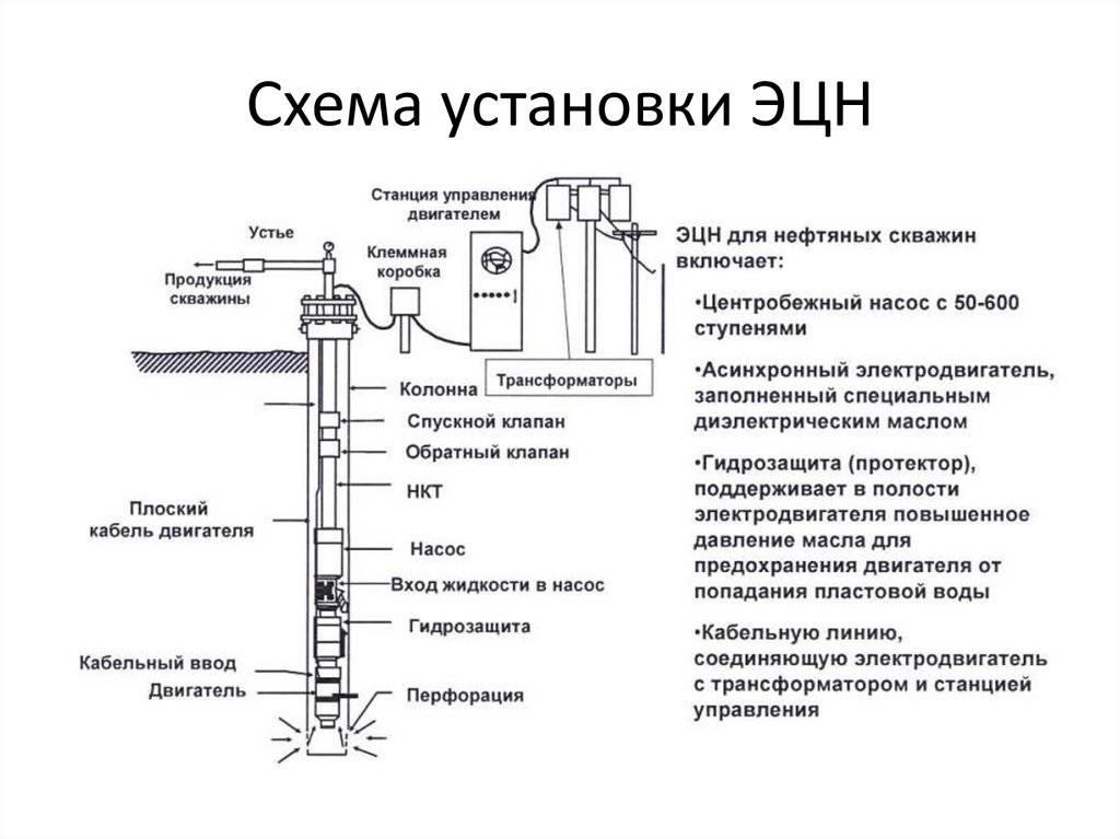 Правила эксплуатации скважин