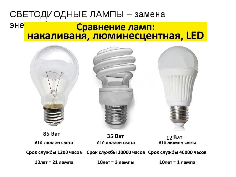 Энергосберегающие лампы: рекомендации по выбору