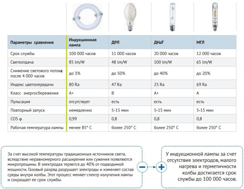 Какие бывают виды освещения? обзор основных видов источника света их классификация и нюансы применения (видео + 125 фото)
