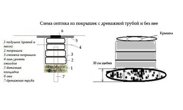 Выгребная яма из покрышек: вариант с переливом, расстояние от водопровода