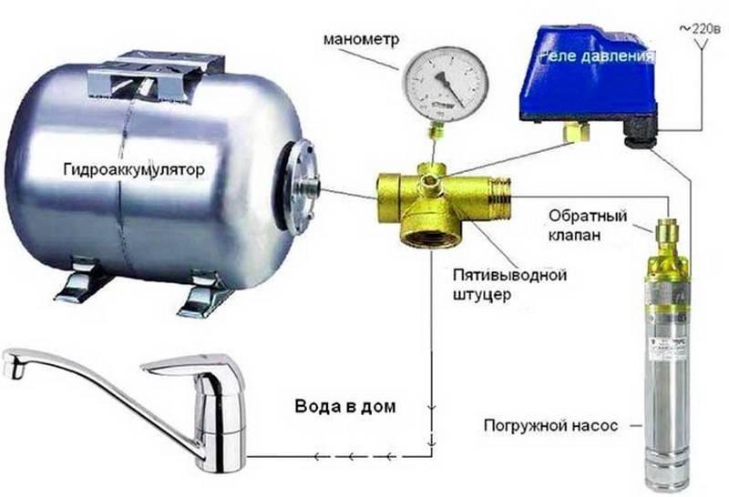 Насосная станция без гидроаккумулятора: принцип работы + специфика применения