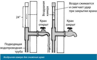 Почему гудят водопроводные трубы и как устранить шум?