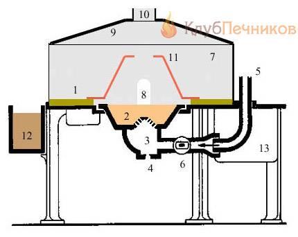 Выбор конструкции и самостоятельное изготовление кузнечного горна