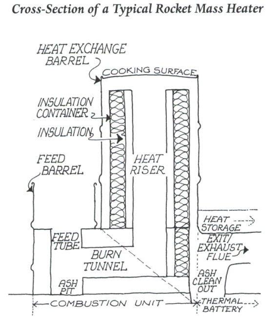Какой бывает ракетная печь? принцип действия и особенности