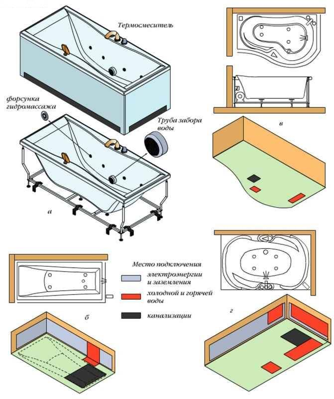 Как подключить ванну с гидромассажем к канализации, электропитанию и воде?