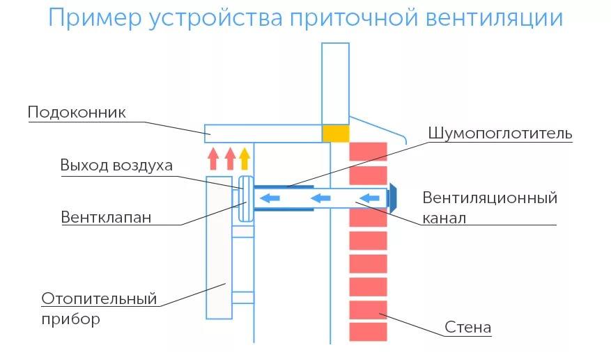 Можно ли сверлить вентиляционный короб и вносить конструкционные модификации в вентшахту