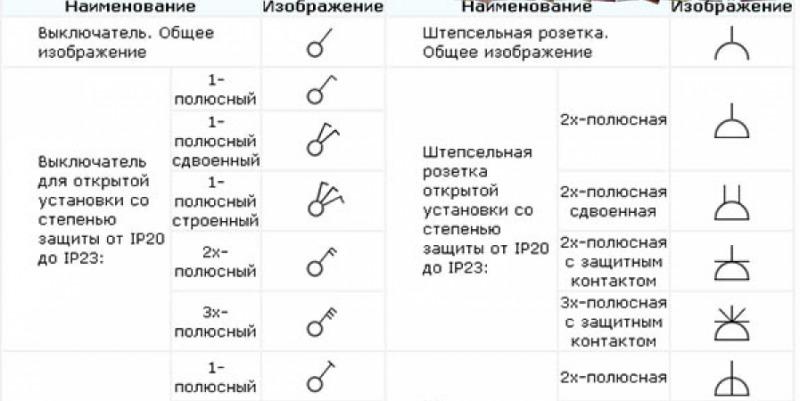 Обозначение розеток и выключателей на строительных чертежах и электрических схемах.