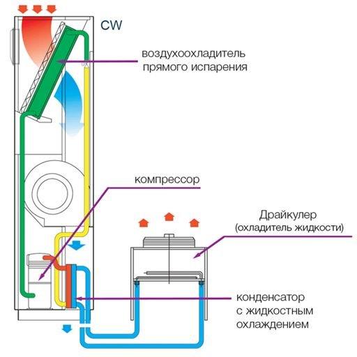 Что такое прецизионный кондиционер: классификация, устройство и принцип работы агрегатов