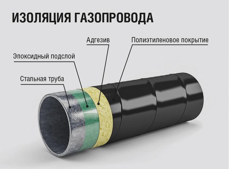 Теплоизоляция ппу видео-инструкция по утеплению трубопроводов своими руками, цена, фото