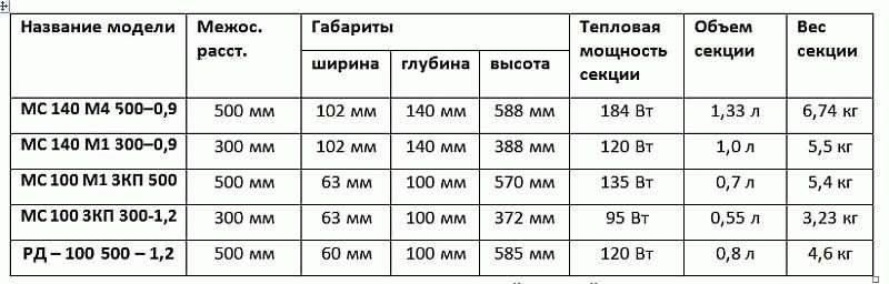 Чугунные радиаторы мс-140 : производители, цены, технические характеристики
