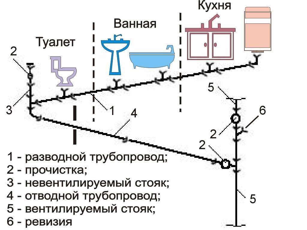 Разводка труб в ванной и туалете: этапы и правила монтажа канализации своими руками