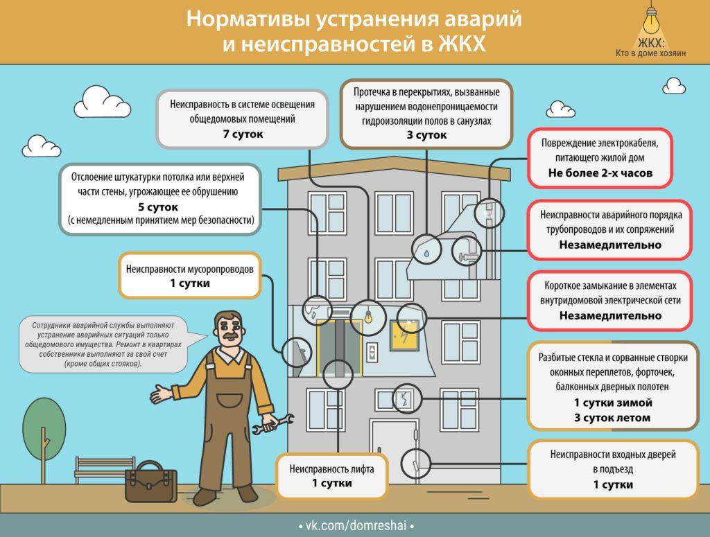 Проверка газа в квартире: периодичность проверки газового оборудования