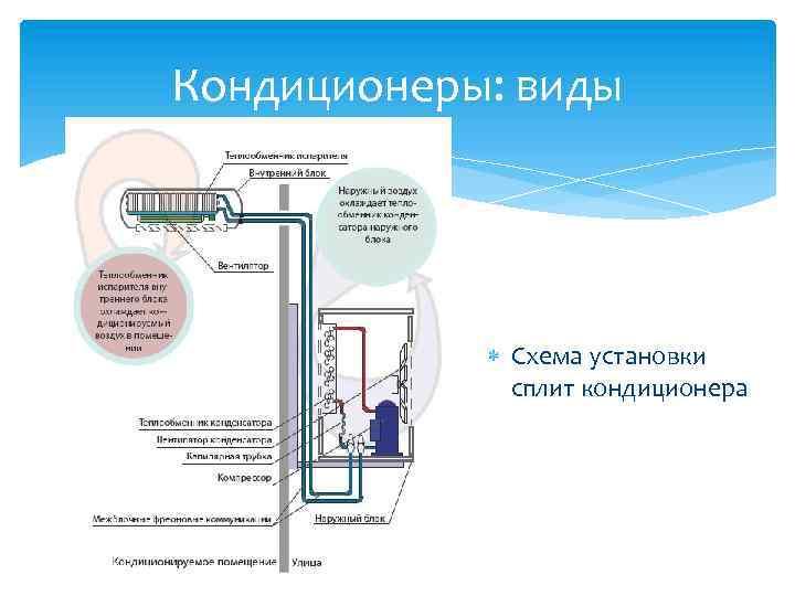 Как устроен кондиционер или сплит — система