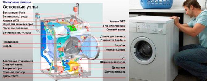 Восемь причин, по которым стиральная машина не набирает воду