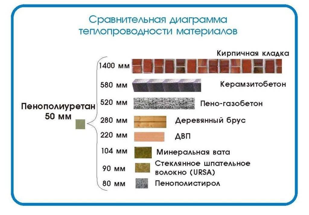Таблица теплопроводности кирпича, его плотность, морозостойкость и теплоемкость