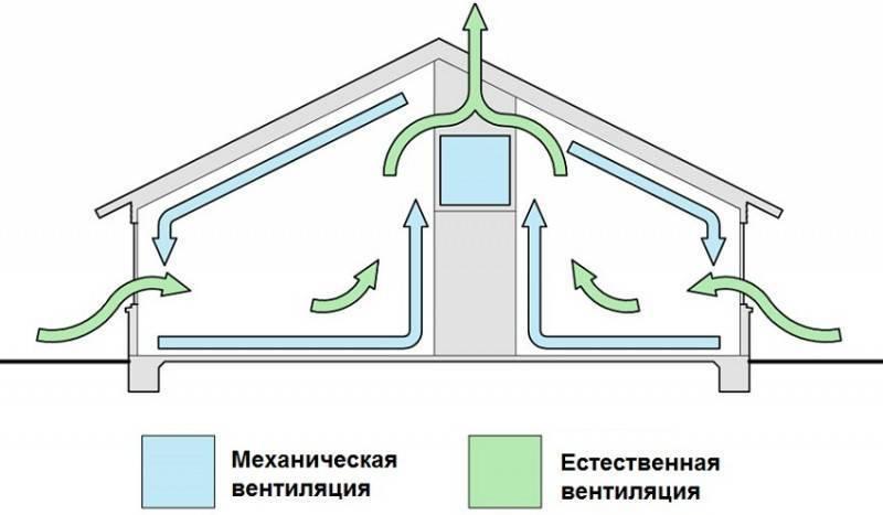 Обратная тяга в вентиляции: причины появления и способы устранения