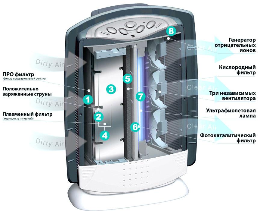 Рейтинг увлажнителей воздуха с ионизатором