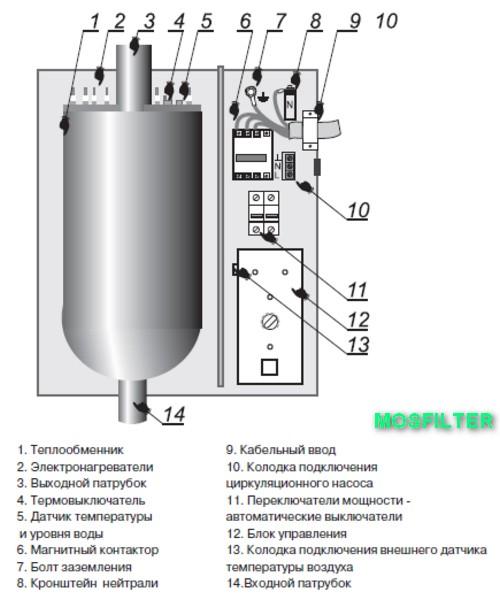 Котел электрический руснит 224 мк - купить   цены   обзоры и тесты   отзывы   параметры и характеристики   инструкция