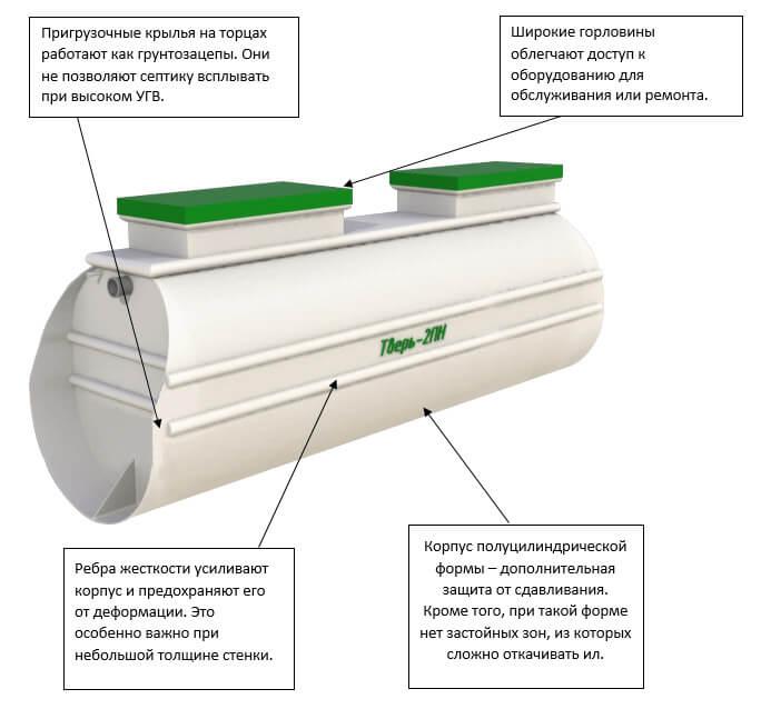 Септик тверь: инструкция по эксплуатации от производителя, все характеристики