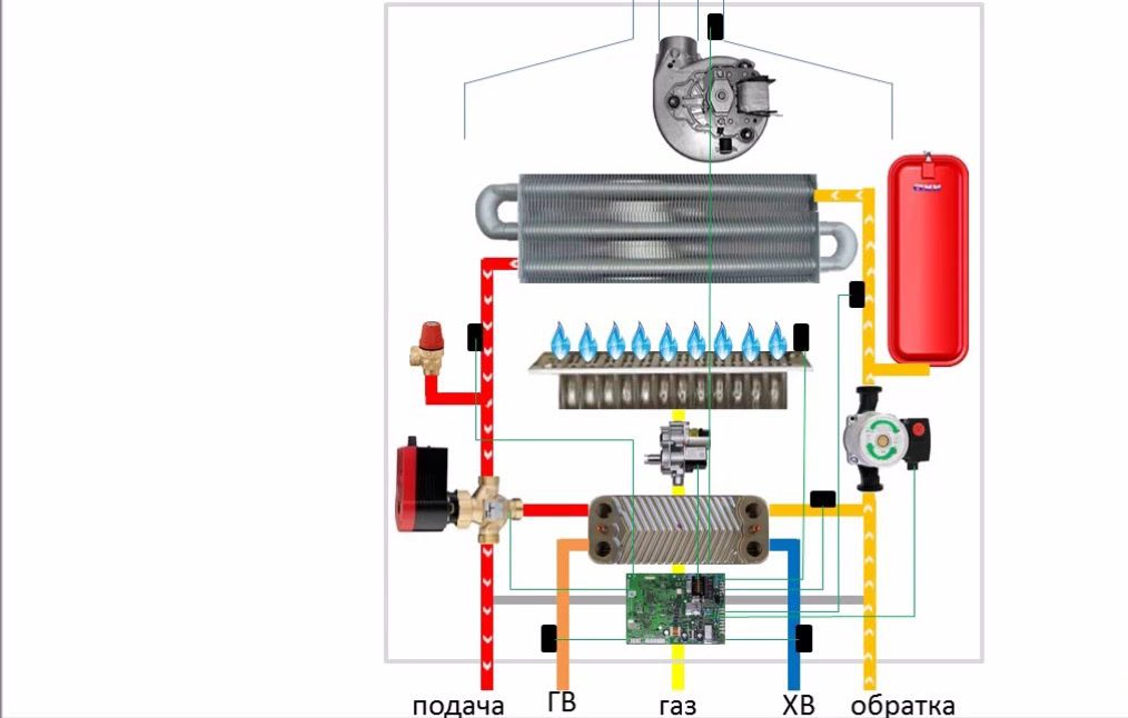 Системы автоматики  газового котла отопления, устройство, принцип работы, удаленное управление