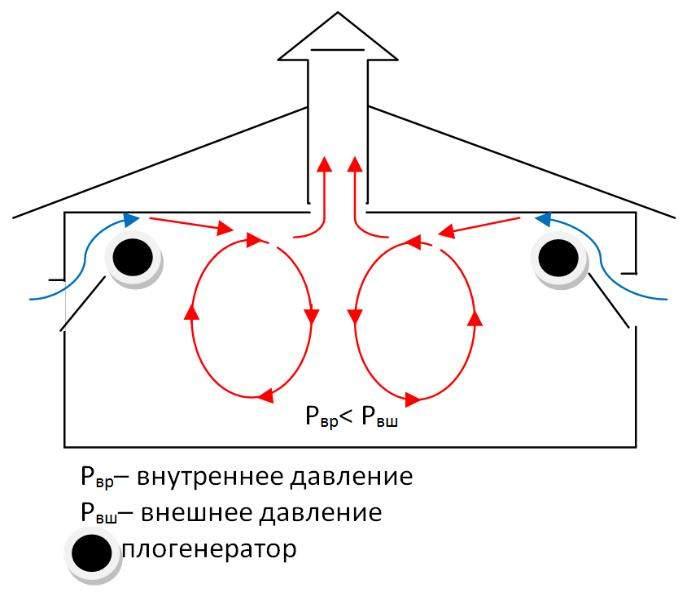 Особенности установки вентиляции в курятнике: как сделать своими руками удобную и естественную конструкцию?