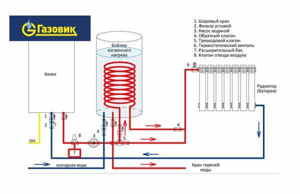 Бойлер косвенного нагрева – схема подключения к газовому котлу + видео