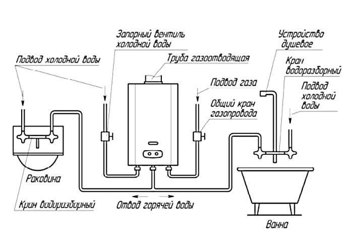 Почему гаснет газовая колонка: проблемы и пути их решения