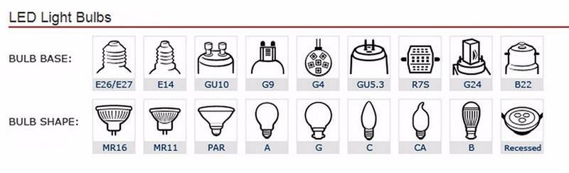 Цоколи автомобильных ламп: виды и типы, характеристика цоколей автоламп, расшифровка маркировки, подбор подходящих для автомобиля