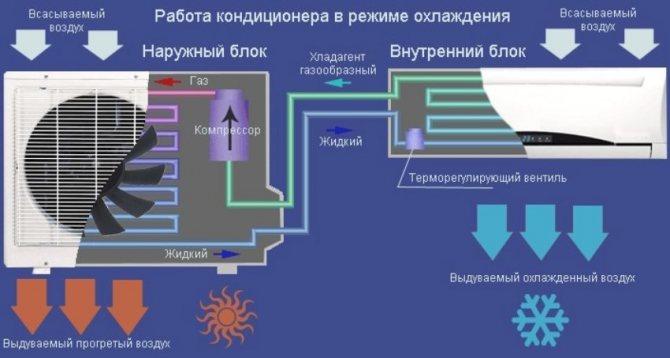 Что такое сплит-система: устройство и принцип работы типовых систем кондиционирования