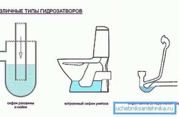 Гидрозатвор для канализации 50, 100, 110: виды, установка