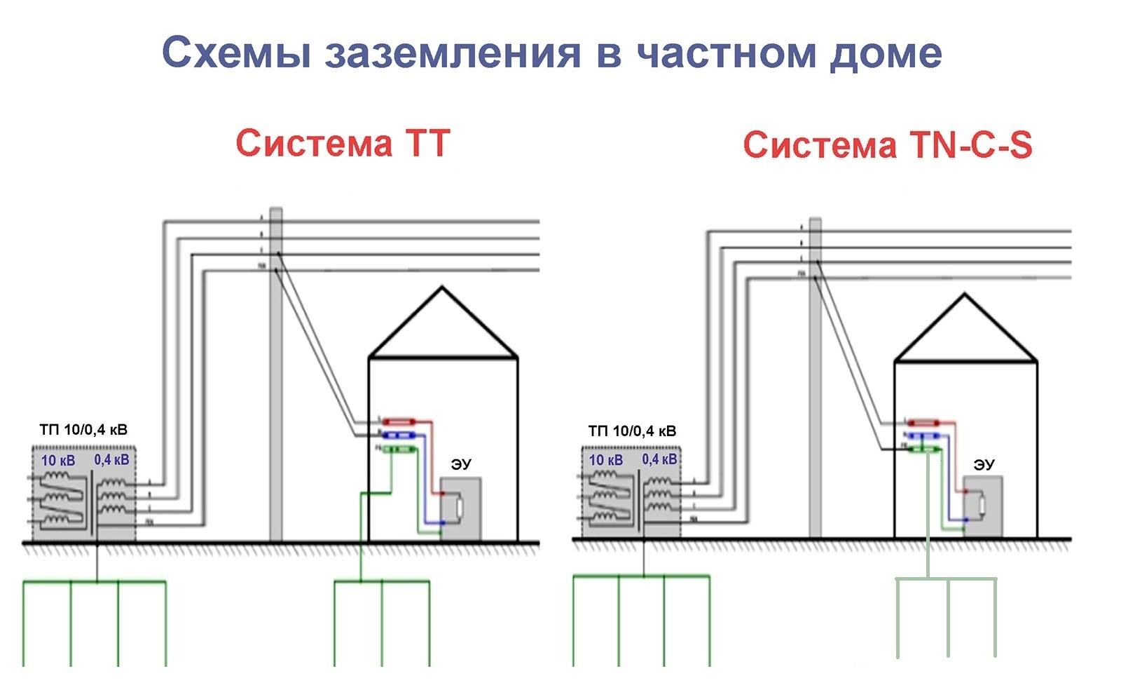 Заземление в частном доме (380 в) - электроснабжение - самострой 74