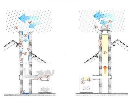 Обратная тяга в дымоходе: обзор возможных причин возникновения + способы борьбы