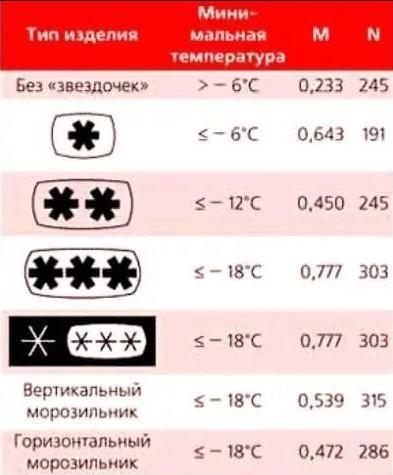 Температура в морозилке: норма и стандарты, как правильно настроить