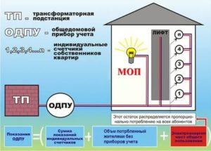 Как считается отопление в квартире без счетчика