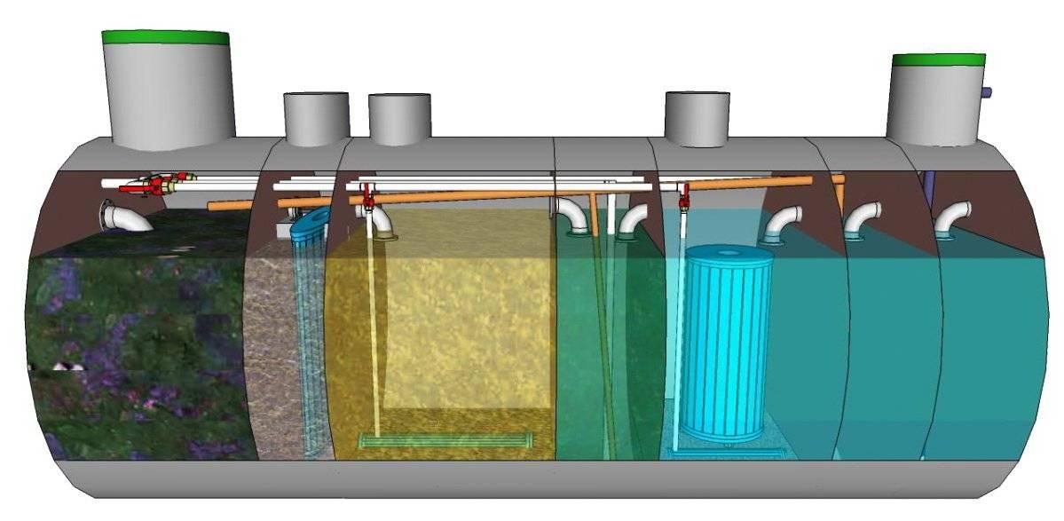 Рейтинг септиков - все о канализации