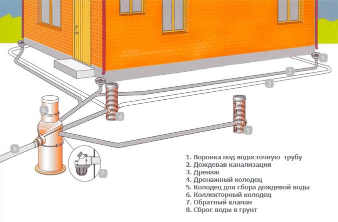 Эксплуатация и обслуживание ливневой канализации