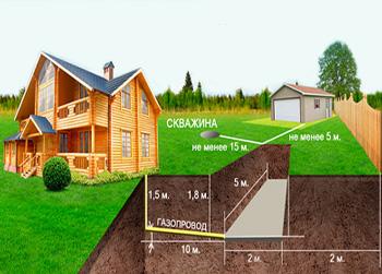 Газгольдер для частного дома под ключ, стоимость установки и отзывы