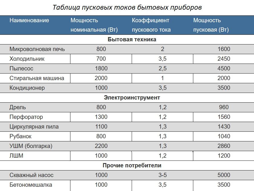 Рейтинг лучших бензиновых генераторов