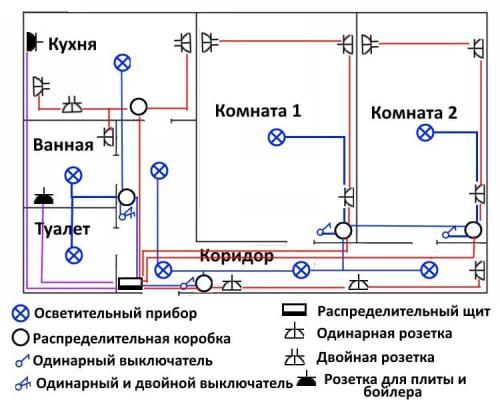 Электропроводка своими руками в квартире - монтаж, инструкция!