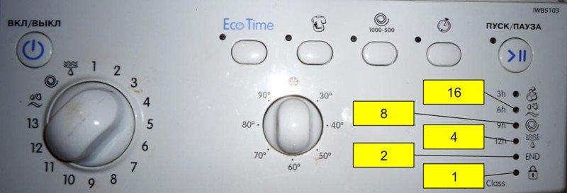 Как определить ошибки стиральных машин indesit по индикаторам?