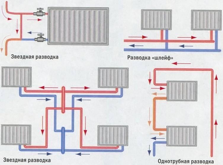 Монтаж и установка батарей отопления в частном доме – от выбора до пошагового руководства по устройству