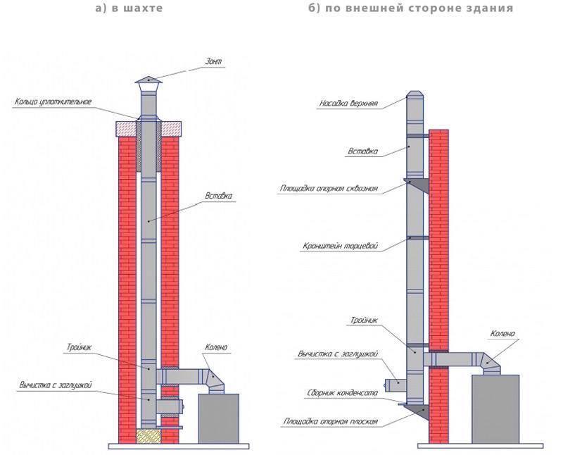 Виды и установка дымоходов в частном доме