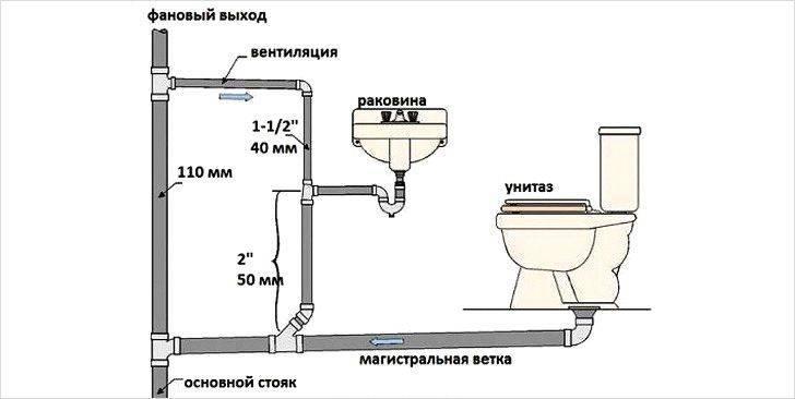 Вентиляция из канализационных пластиковых труб в частном доме: схема и монтаж своими руками